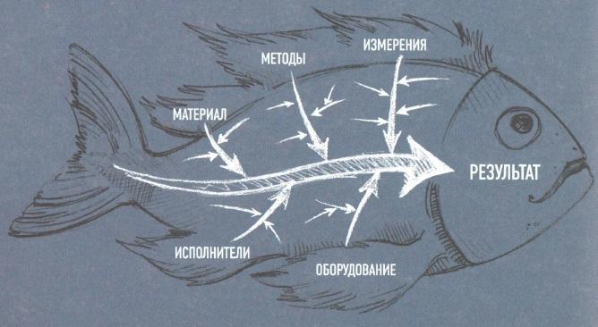Диаграмма Исикавы. Рыбий