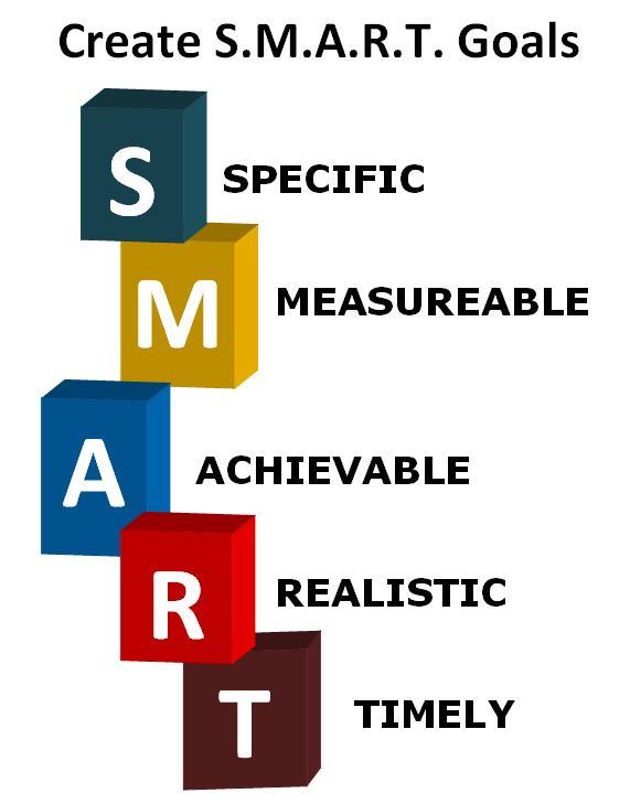 Постановка цели по smart