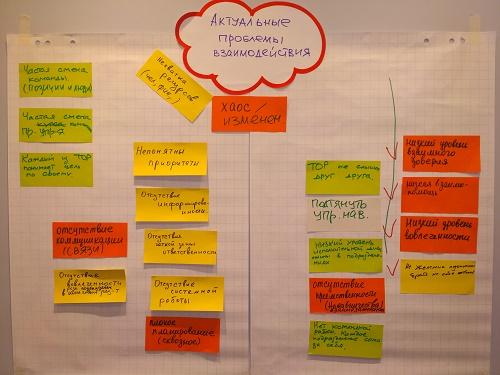 Стратегическая сессия: взаимодействие в команде руководителей